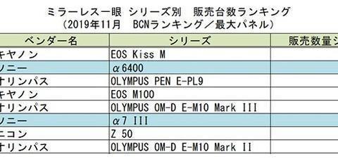 尼康Z50进入日本地区无反相机销量前十