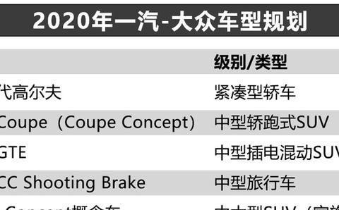 一汽-大众2020年车型规划曝光,全新高尔夫8携探岳Coupe来袭