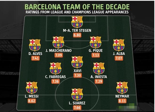 巴萨近10年最佳阵容:4-3-3阵容由梅西、苏亚雷斯、内马尔领衔