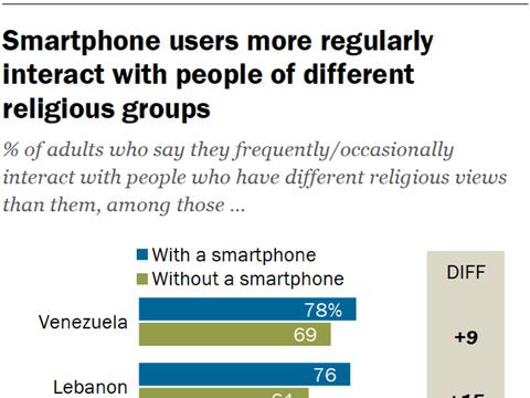 皮尤:新兴市场的智能手机和社交媒体用户拥有更多样化的社交网络