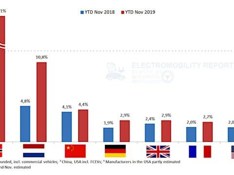 欧洲电动车市场大幅度增长 力追中国