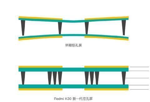 卢伟冰发布消息科普Redmi K30屏幕发黄问题