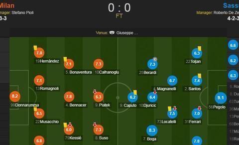 AC米兰vs萨索洛赛后评分:凯西6.0分全场最低 萨索洛门将9.1
