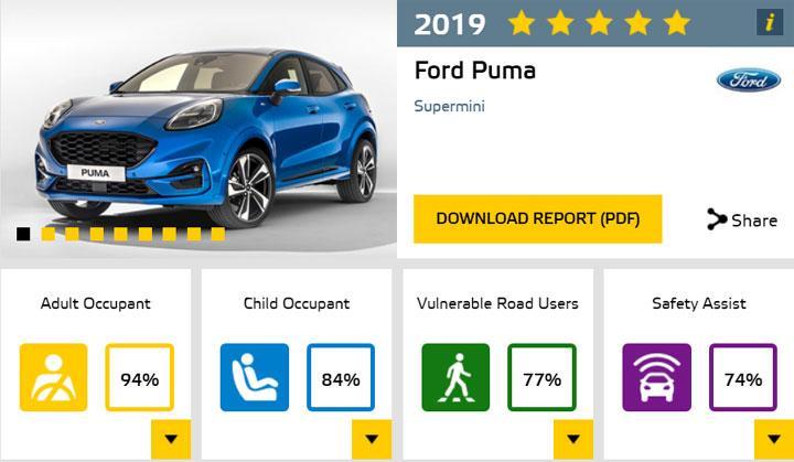 Euro NCAP最新成绩,新高尔夫5星,MG与爱弛新车沦为垫底?