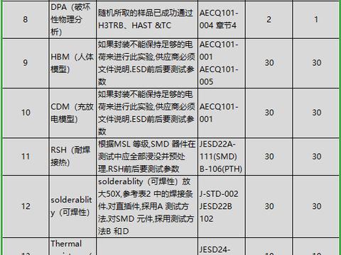 车灯LED灯AEC-Q101认证测试项目
