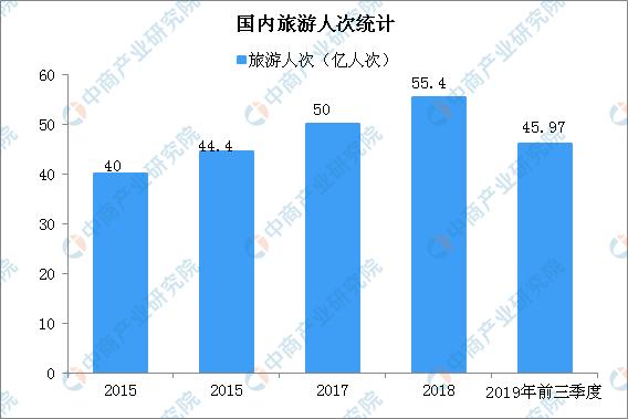 2019年前三季度国内旅游人数45.97亿人次 同比增长8.8%