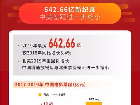 642.66亿元年度票房背后,中国电影进入结构化增长时代