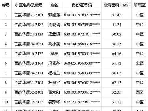 西宁市2020年经济适用住房配售人员名单公示