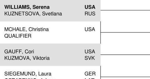 WTA奥克兰赛正赛签表,小威廉姆斯位列头号种子首战库兹涅佐娃