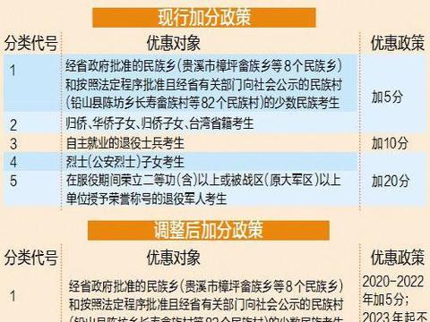 江西:高考加分政策要调整了!2023年开始少数民族考生不再加分