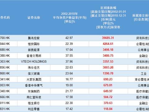 寻找伟大的征程:13家港股企业17年ROE超10% 腾讯、伟仕佳杰入列