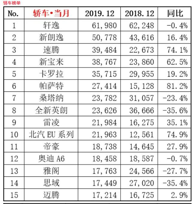 2019年12月份汽车销量排行榜,轿车、SUV、MPV豪华车销量排行