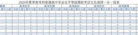 山东模拟考试一分一段表,近三年录取情况统计表发布