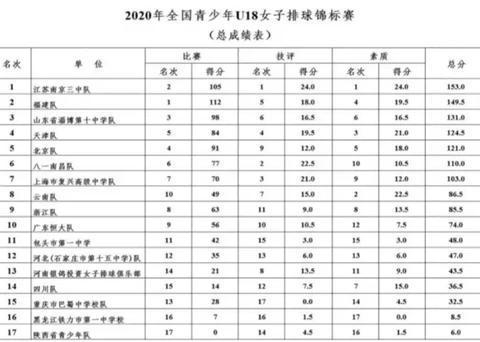 青年女排综合技术排名出炉!江苏高居第1,冠军福建排名第2