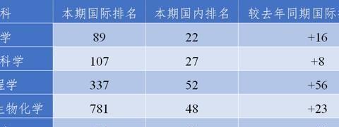 2020年1月ESI排名,北京工业大学排名中国高校第38,有较大进步