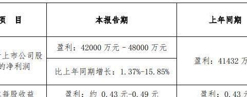中原环保2019年净利预计超4.2亿元,同增逾1.37%