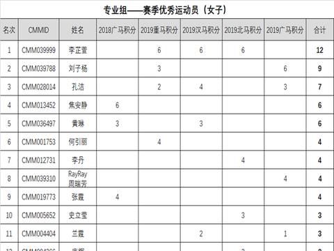 关于中国马拉松大满贯第二赛季专业组积分排行榜结果的公示