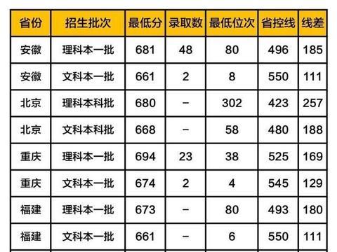 """""""京城四大名校""""2019高考分数线:北大、清华、人大、北师大"""