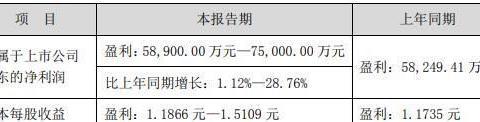 城发环境2019年预盈5.89亿元~7.5亿元 同增1.27%~28.95%