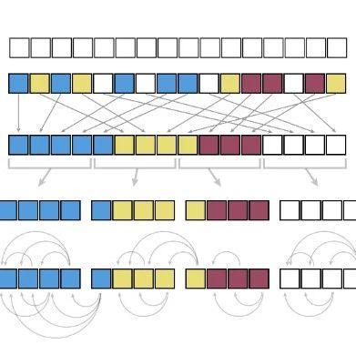 单个GPU上可运行的Transformer,谷歌&伯克利最新研究开源 | ICLR 2020