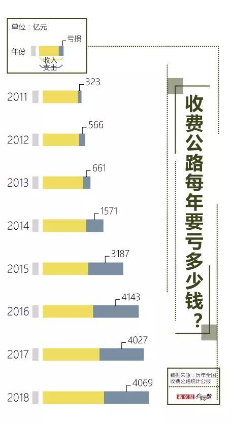 收不抵支 中国收费公路已经欠5.7万亿的债图片