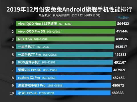 安卓机性能排行榜,华为mate30Pro5G落榜,小米9Pro5G垫底