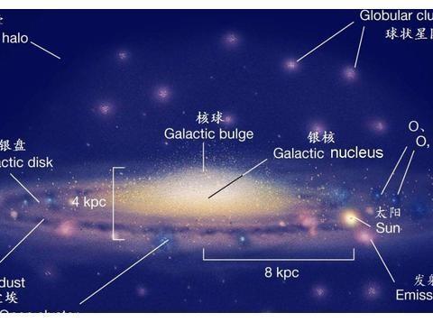 银河系内外区域的恒星形成过程,对星系演化起到了怎样的作用?
