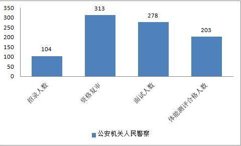 成都下半年公务员考试,笔试总分最高162.5分,面试缺考28人