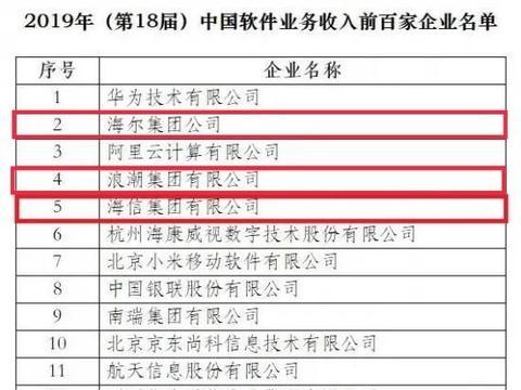 2019中国软件收入百强名单公布,海尔、海信、浪潮集团挤进前五