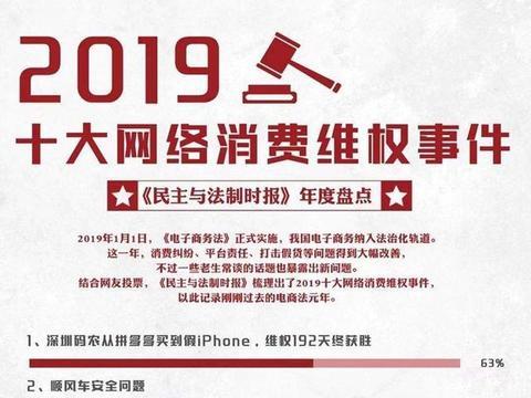 2019十大网络消费维权事件揭晓:电商平台纠纷频现
