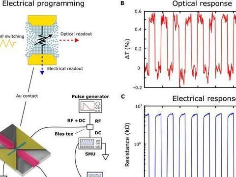 牛津大学研究团队构建出一种具有光电双重性的新型存储单元