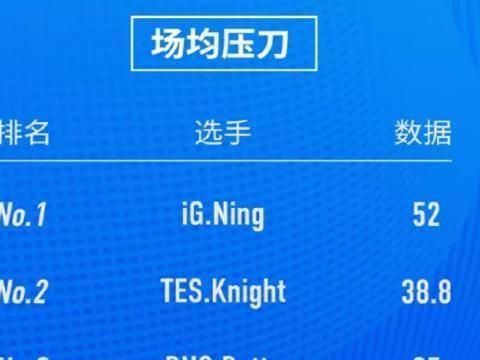 宁王春季赛场均压刀第一,输出倒数第二,一开场就是鞋王登场?