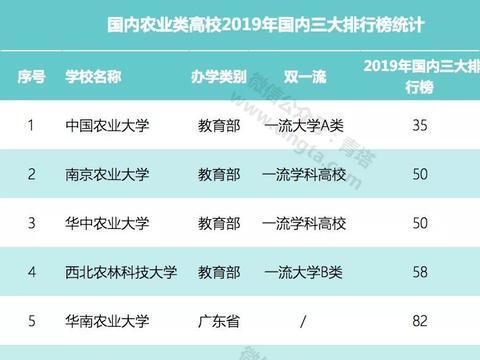 2019年国内30所农业类高校排行榜!有你母校吗?