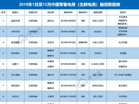 2019年生鲜电商投融资数量同比下降28.9%,巨头仍为市场主导