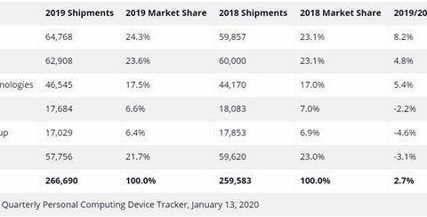 2019年PC行业回暖,联想稳坐第一,惠普还能实现反超吗?