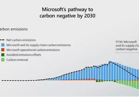 """为了促进环保事业,微软决定在2030年达成""""碳负排放"""""""