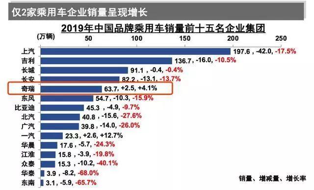 赶走英国人,造车风行中国,如今前五唯它增长,其他都在萎缩