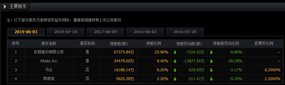 软银持有阿里巴巴股份26%,为什么不抛弃软银,成立新阿里巴巴?