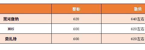 最高涨30元/件,阿根廷红虾突破600元
