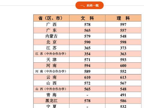 江南大学高考文理科录取分数线汇总!2020高考志愿填报参考