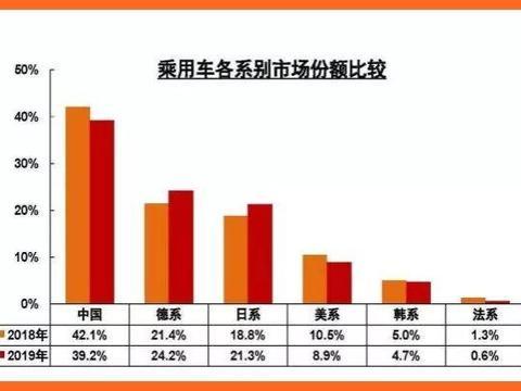 全年销量下滑8.2%,德日系份额却猛增,中国车市洗牌开始了!