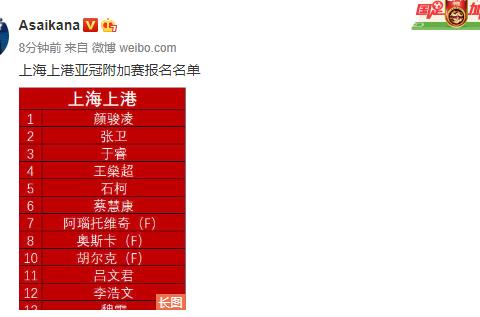上海上港亚冠名单出炉!四大外援领衔,国脚云集,新援买提江入选