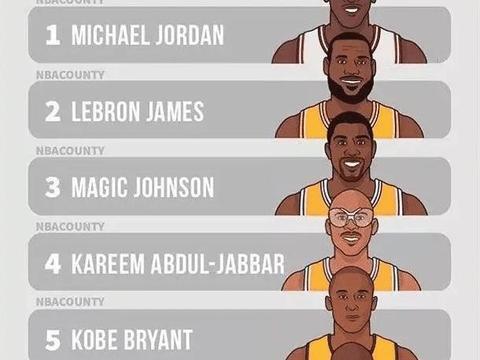 美媒重排NBA历史前6巨星:奥胖垫底,科比排名令人意外
