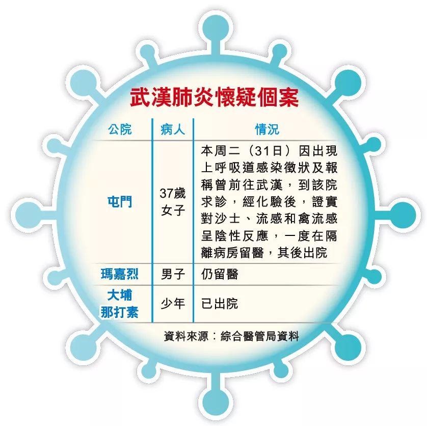 1月2日,香港综合医管局公布的资料。