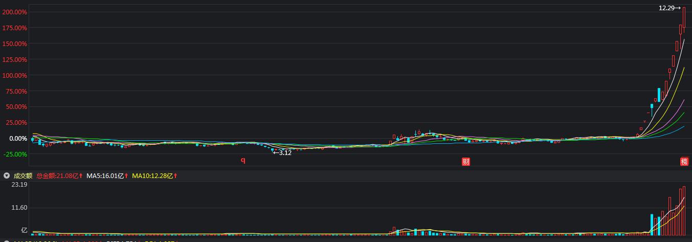 切记,股市没有踏空,只有套牢