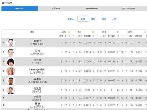 女排联赛四个阶段主攻技术统计汇总,国家队集训名单是否有遗珠