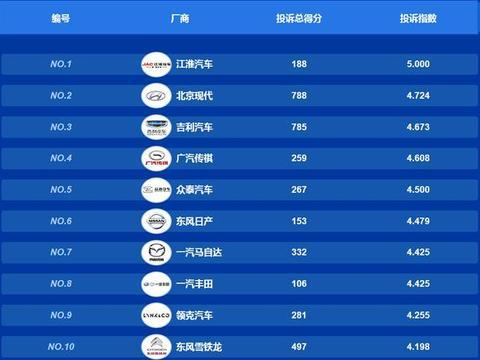 中国汽车质量投诉榜出炉,吉利竟然排第三,都有哪些问题?
