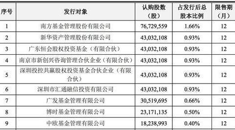 中兴通讯:3.8亿股非公开发行A股股票今年2月3日上市