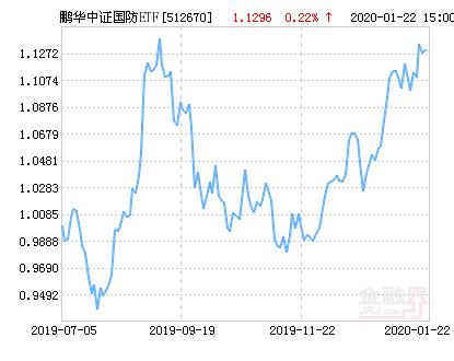 鹏华中证国防ETF净值下跌2.39% 请保持关注
