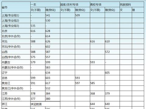 上海大学高考文理科录取分数线汇总!2020高考志愿填报参考